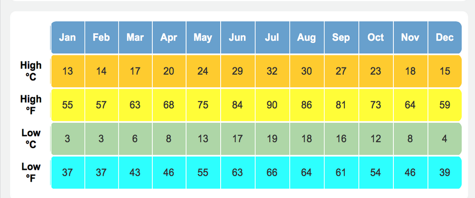 rome weather averages